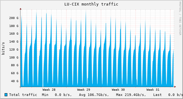 Monthly Network statistics graph