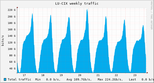 Weekly Network statistics graph